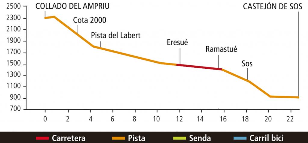 mapa ruta puro pirineo